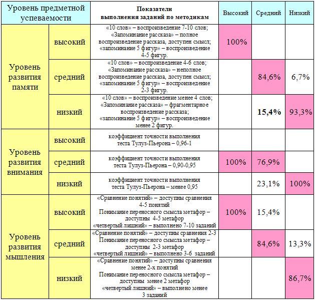 Таблица 2 таблица 3 процессуальные и технологические особенности применения сат у пациентов с ппр и аддикциями