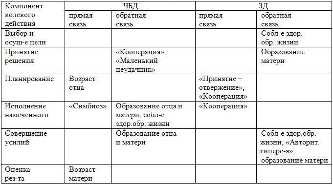 5) С целью выявления степени
